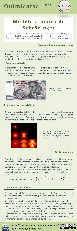 Infografia modelo atómico de Schrödinger