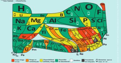 La tabla periódica de la escasez de los elementos químicos