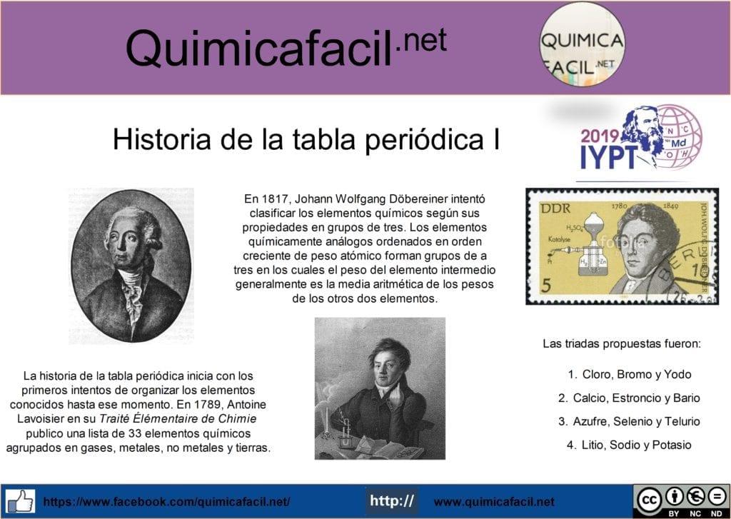 Historia de la tabla periódica I