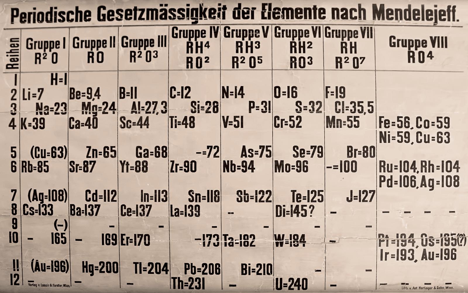 Escaneo de la tabla periódica descubierta en Universidad de St Andrews
