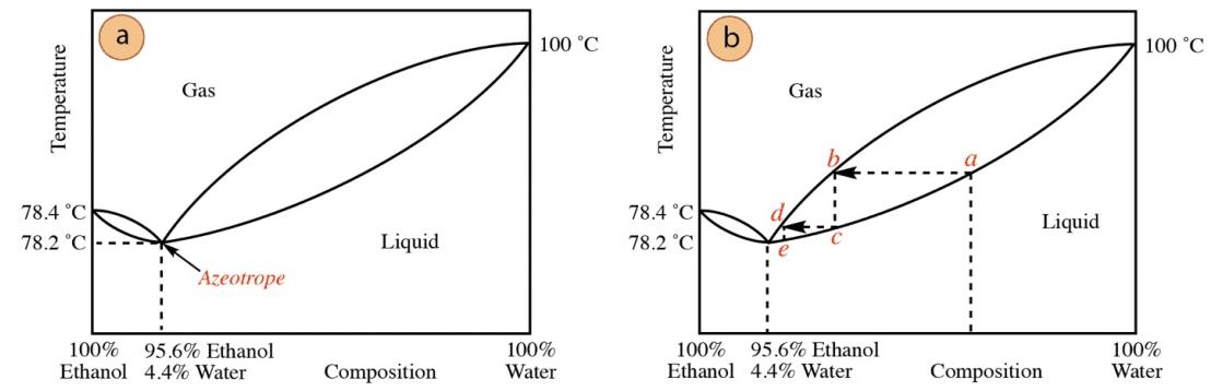 Curva de destilacion azeotropo ag-et