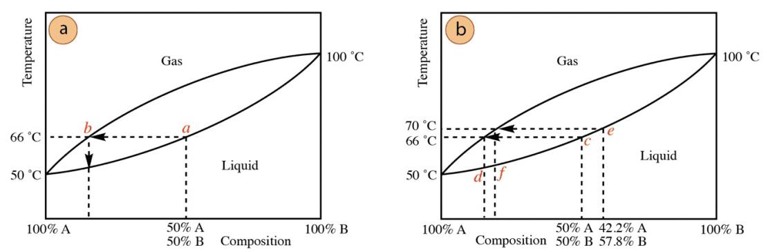 Grafico destilacion simple 2