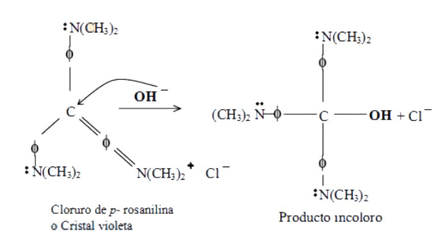 Verificación de mecanismo de reacción 2