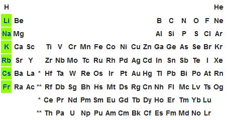 Metales alcalinos tabla