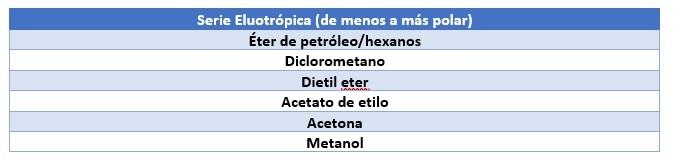 Tabla 2: Serie Eluotrópica.