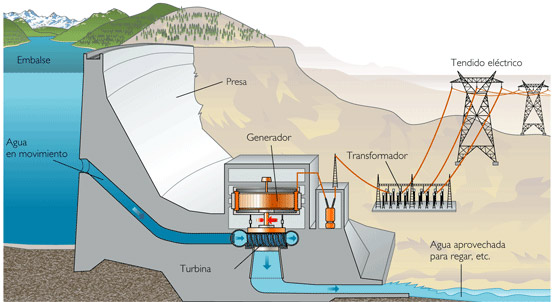 Esquema de una central hidroeléctrica. Imagen: Iratxe Leireδ