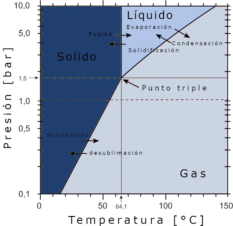 Diagrama de fases del hexafluoruro de uranio
