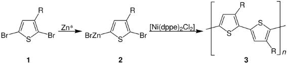 Método de Rieke para la síntesis de politiofenos
