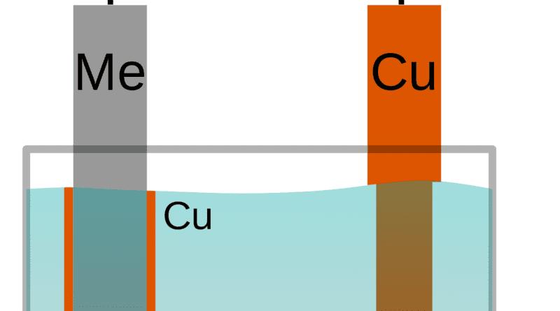 Modelo esquemático de una galvanoplastia o galvanizado