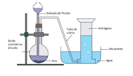 Montaje alternativo para la preparación de hidrógeno