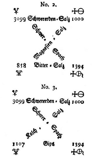 Diagramas de composición y reacción propuestos por Richter, arriba BaCl2 + MgSO4; y abajo, BaCl2 + CaSO4
