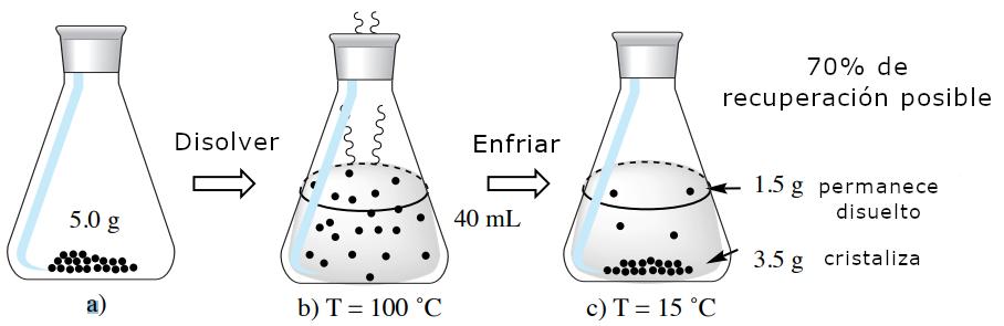 Figura 7: Cálculos utilizando el doble de volumen de agua caliente como cantidad mínima necesaria para disolver 5,0 g de ácido 2-furoico