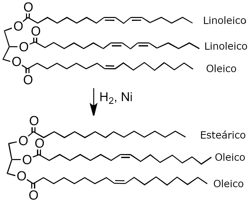 Reacciones de hidrogenación